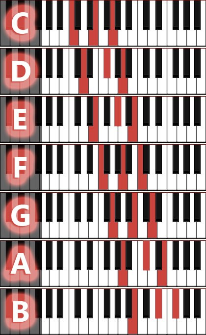 Piano piano chords in a minor : Graphic overviews of piano chords