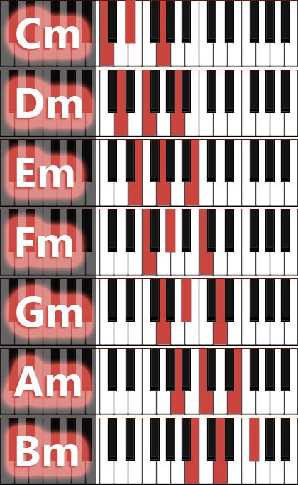 Graphic Overviews Of Piano Chords